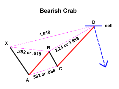 Gartley 유사 콘텐츠 : Bearish Crab