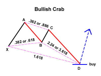 Gartley Variation : Bullish Crab