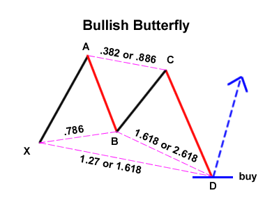 Gartley 변형 : Bullish Butterfly