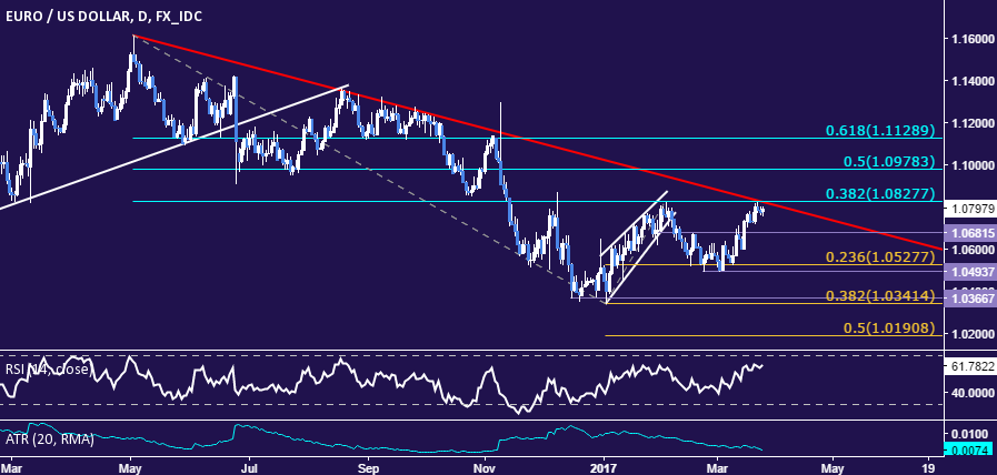 EUR/USD Technical Analysis: 11-Month Down Trend at Risk